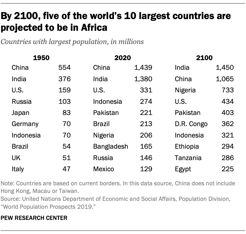 By 2100, five of the world